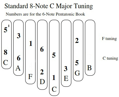 Marking 8-note kalimba for 6-note book