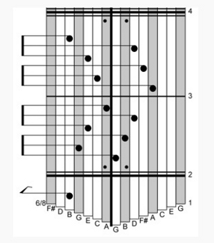 Kalimba Tablature