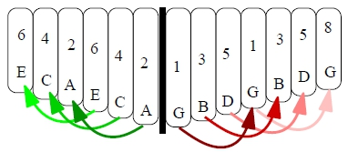 octave 6notescale