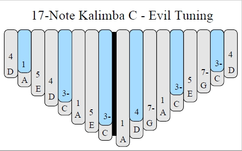 Evil Tuning of the 17-Note C Kalimba