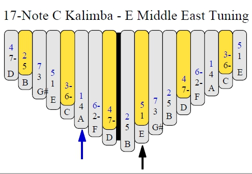 Middle East Tuning of the 17-Note C Kalimba
