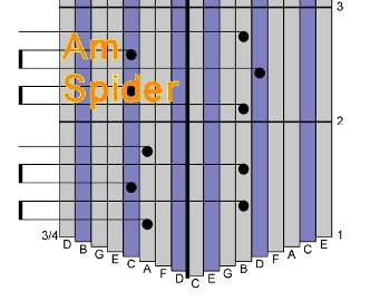 Edging Up and Down the A Minor Scale