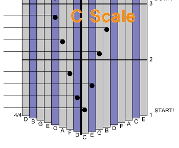 Little Bits of Music - Playing Scales - The C Major Scale