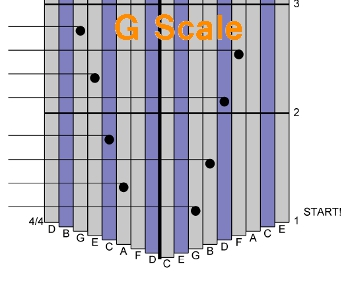 The G Scale - it is Almost the Major Scale