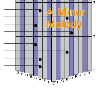 Some Music That Uses the A Minor Scale
