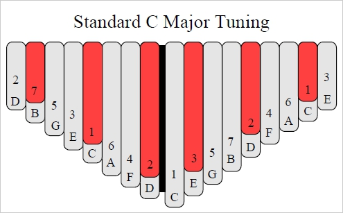 Standard Tuning of the 17-Note C Major Kalimba
