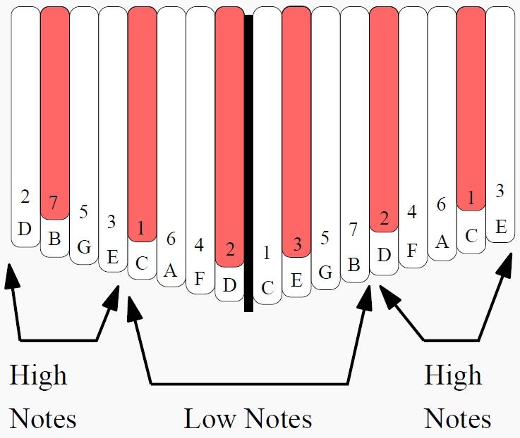Chords On The 17 Note Kalimba In C Kalimba Magic
