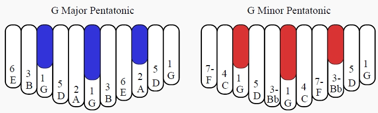 Pentatonic Tunings