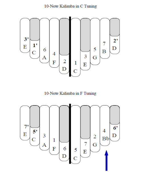 F Tuning for the 8-Note Kalimba or 10-Note Kalimba
