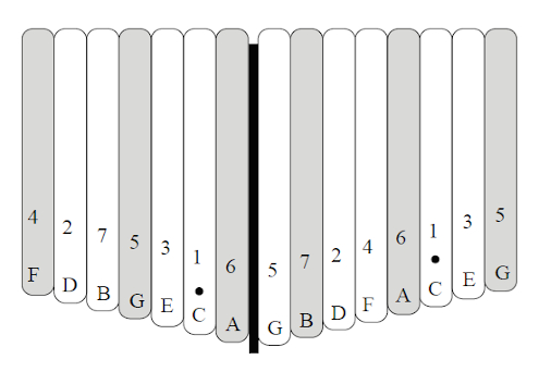 C Tuning for the Alto Kalimba