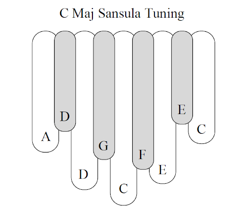 C Major Tuning for Sansula