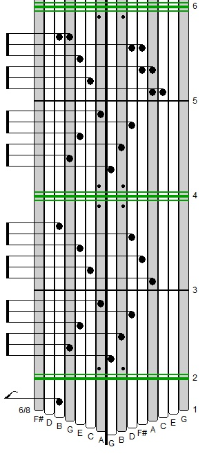 Why and How of Kalimba Tablature
