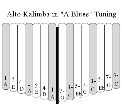 A minor Blues Tuning
