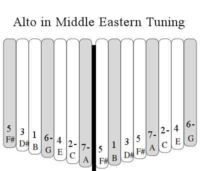 Middle East Tuning