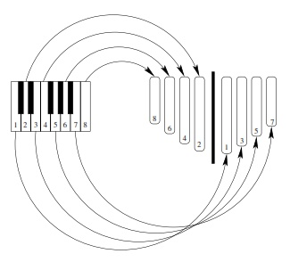 How the Notes are Arranged on a Kalimba