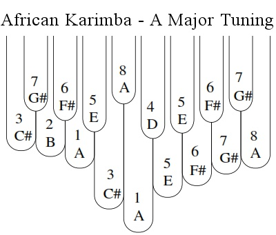 A Major Tuning of the 17-Note