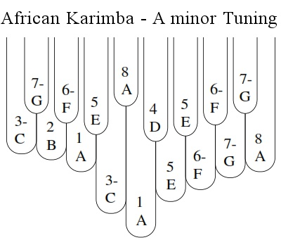 A minor Tuning of the 17-Note