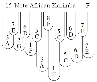 The 15-Note F Karimba