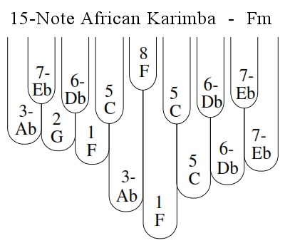 The 15-Note Karimba in F minor