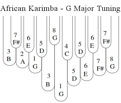 G Major Tuning of the 17-Note