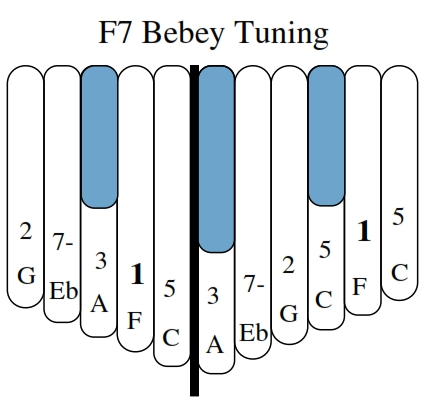 F7 Bebey Tuning