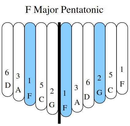 F Major Pentatonic