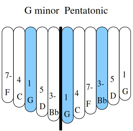 G Minor Pentatonic