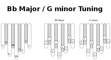 B flat Major/G minor Tuning