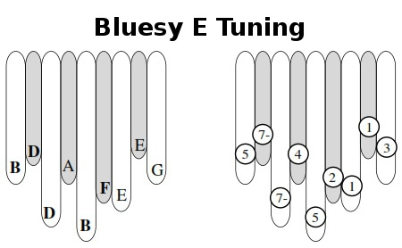 Bluesy E Tuning