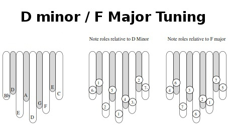 D minor/F Major Tuning