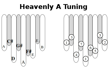 Heavenly A Tuning