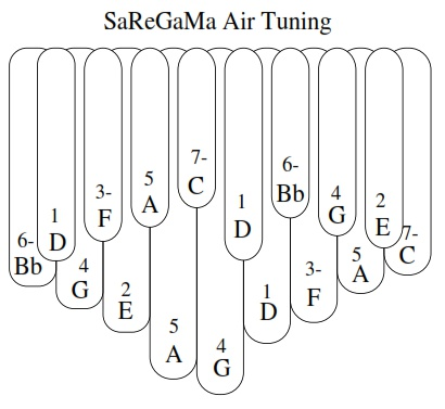 SaReGaMa Air Tuning