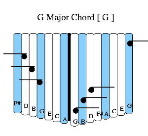 My FIrst Kalimba Tablature