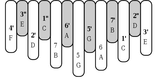 Star-13 Tuning Chart